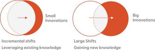 Innovation Circles